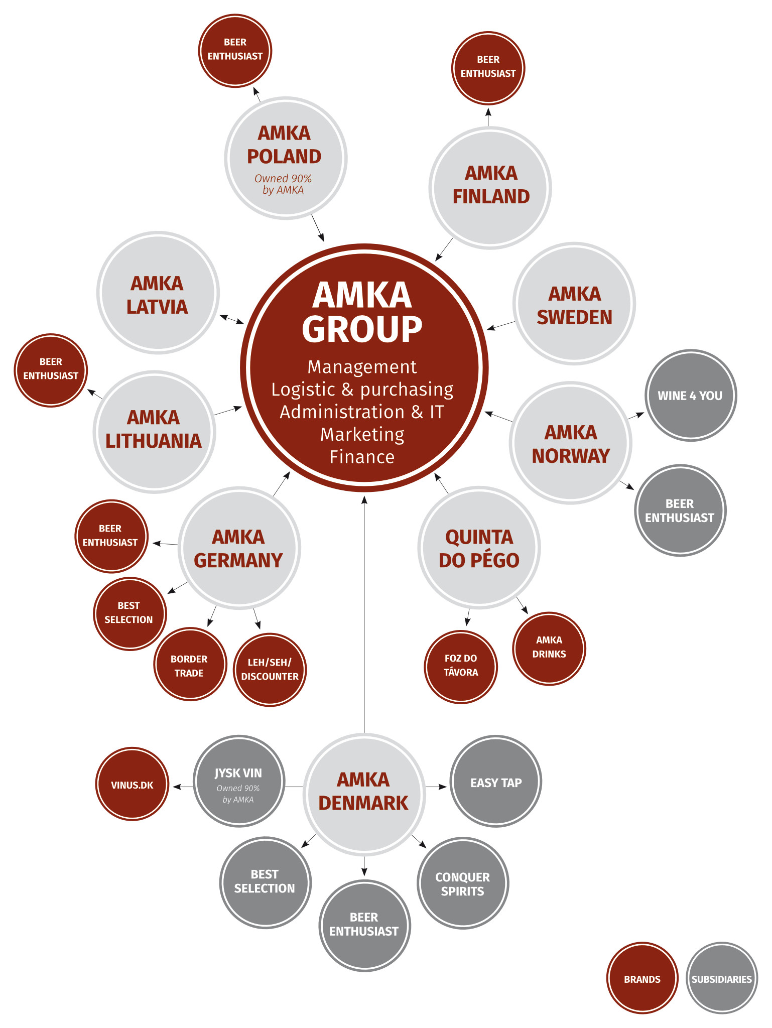 Organization AMKA Group